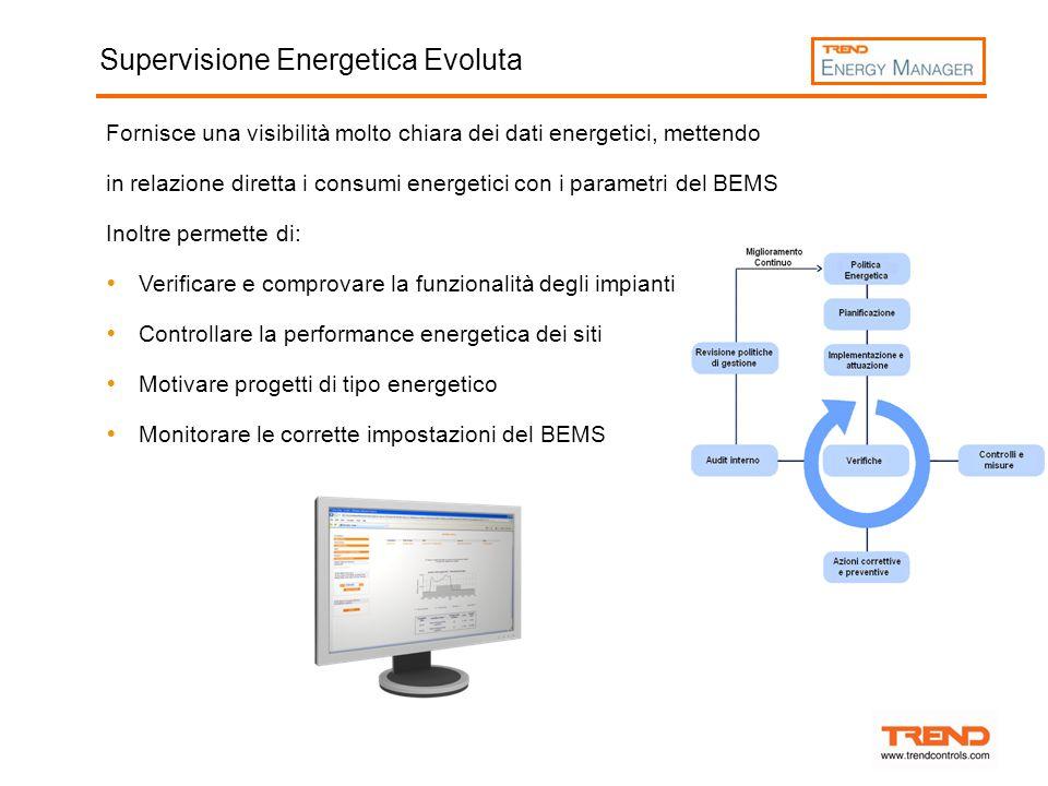 Supervisione Energetica Evoluta