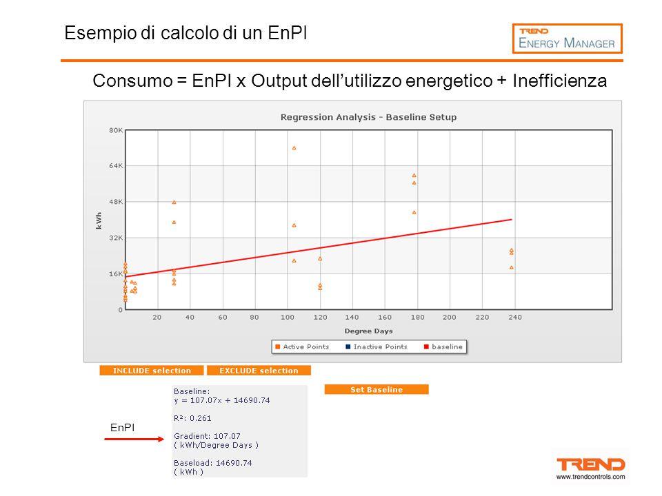 Esempio di calcolo di un EnPI