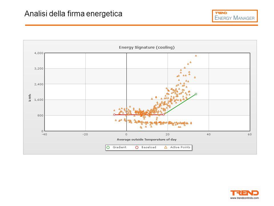 Analisi della firma energetica