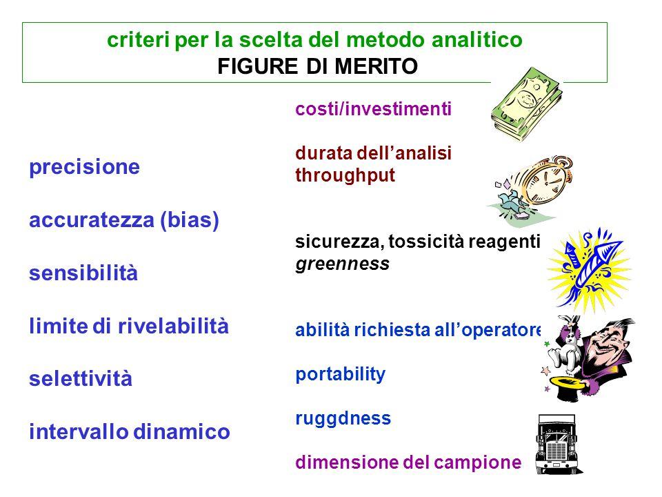 criteri per la scelta del metodo analitico