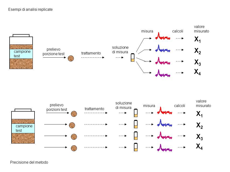 X1 X2 X3 X4 X1 X2 X3 X4 Esempi di analisi replicate campione test