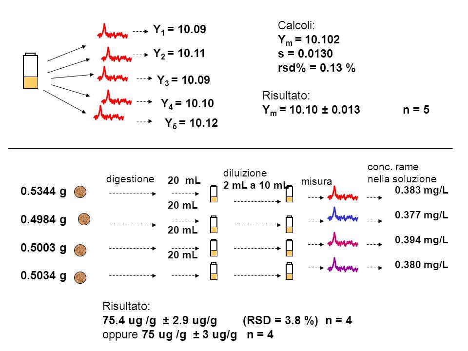 Calcoli: Y1 = 10.09 Ym = 10.102 s = 0.0130 rsd% = 0.13 % Y2 = 10.11