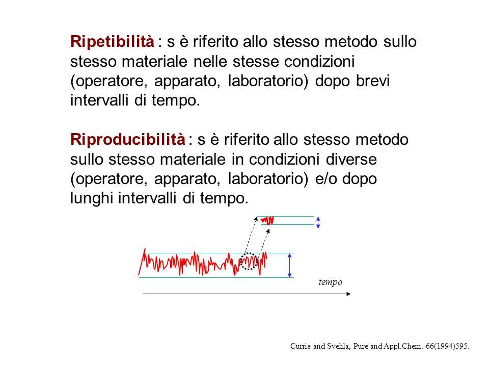 Ripetibilità : s è riferito allo stesso metodo sullo stesso materiale nelle stesse condizioni (operatore, apparato, laboratorio) dopo brevi intervalli di tempo.