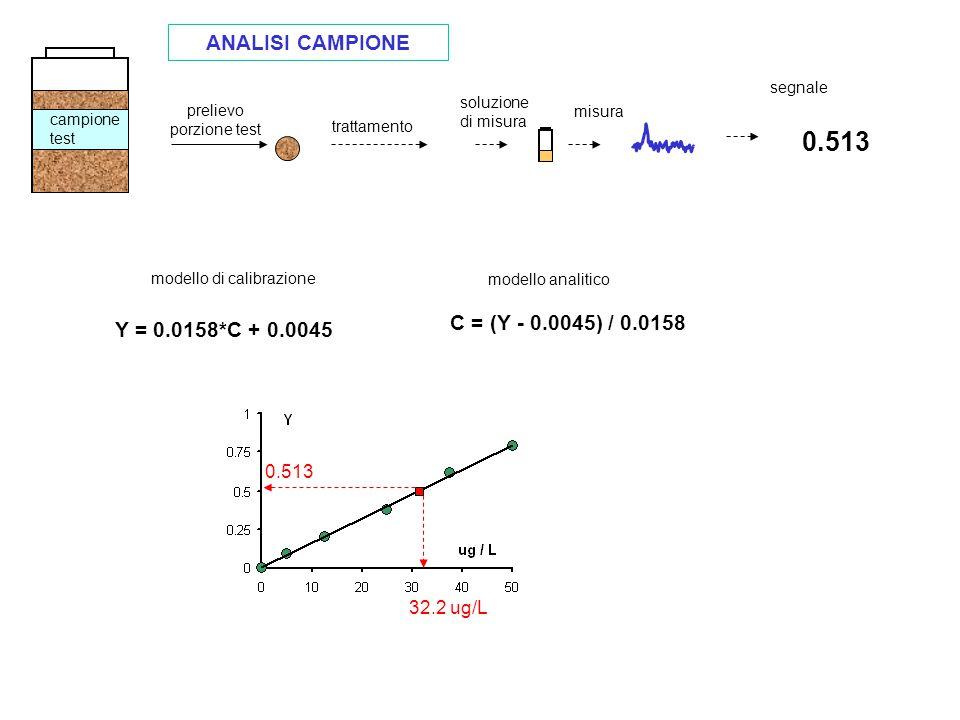 modello di calibrazione