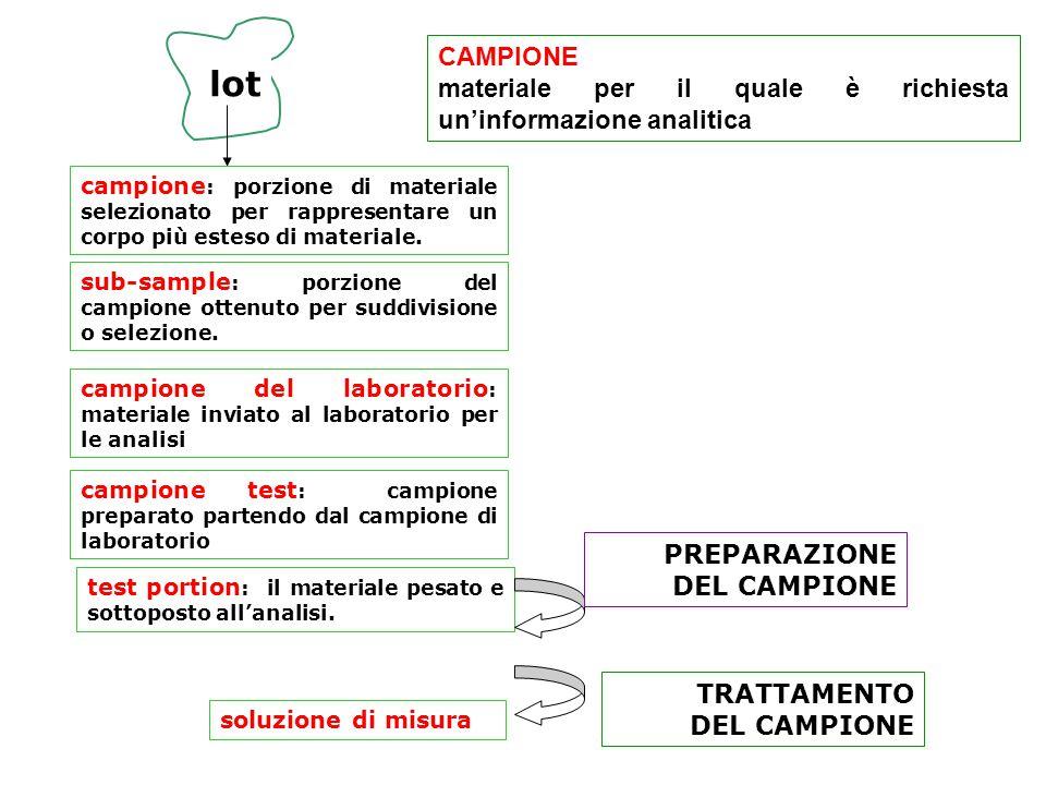 CAMPIONE materiale per il quale è richiesta un'informazione analitica. lot.