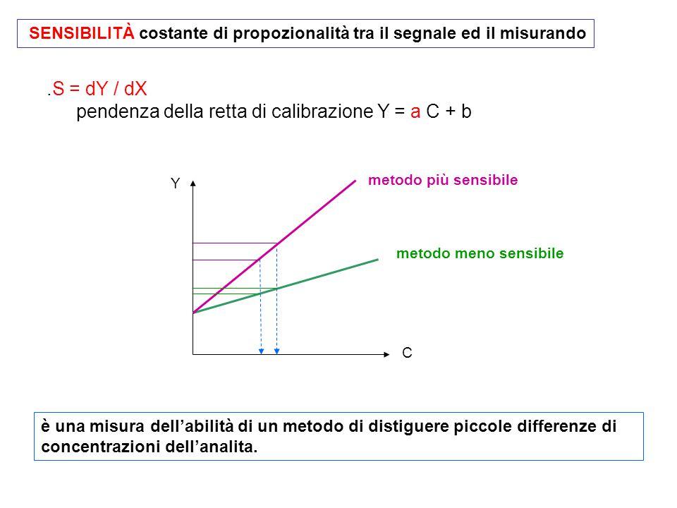 pendenza della retta di calibrazione Y = a C + b