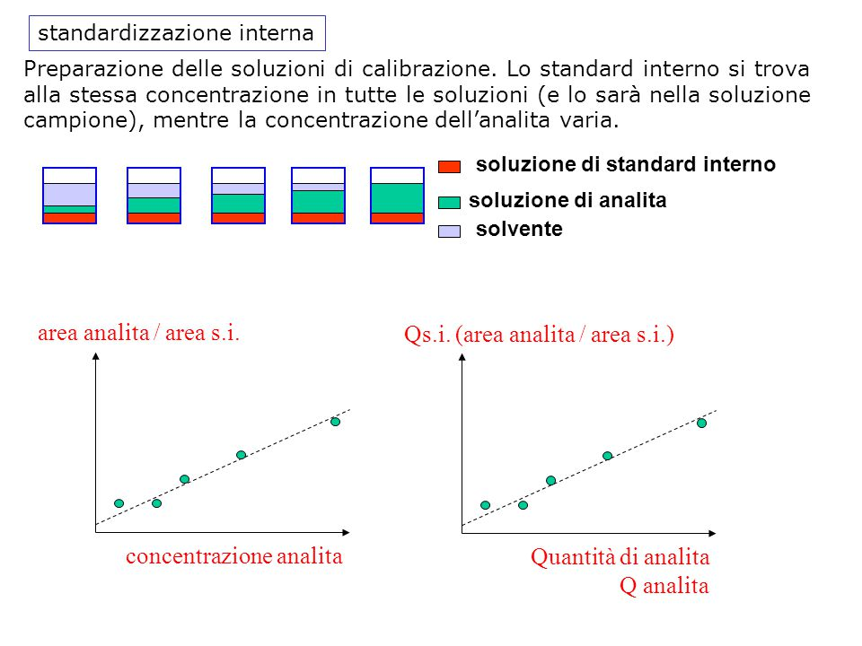 concentrazione analita Qs.i. (area analita / area s.i.)