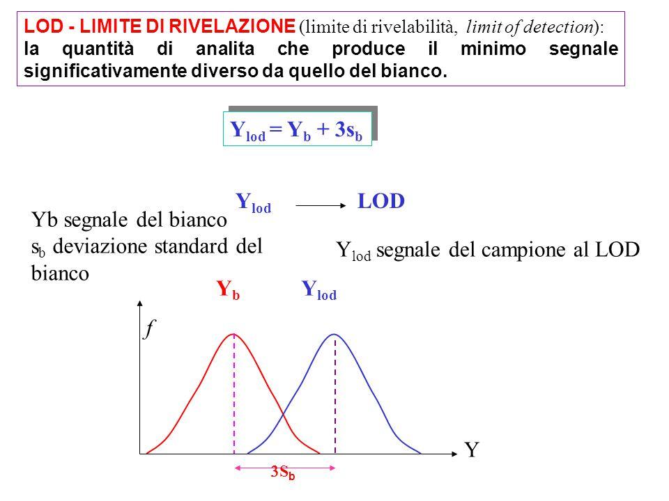 sb deviazione standard del bianco Ylod segnale del campione al LOD