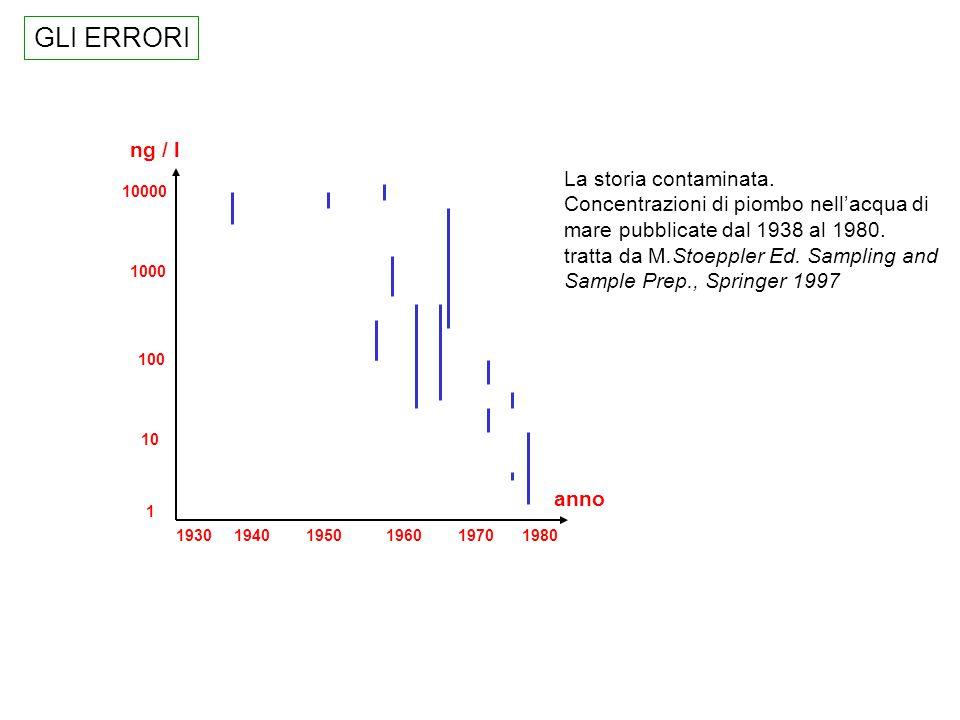 GLI ERRORI ng / l La storia contaminata.
