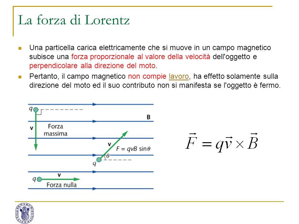 La forza di Lorentz