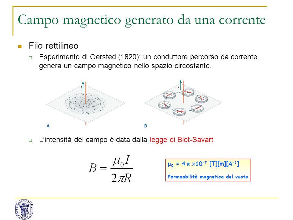 Campo magnetico generato da una corrente