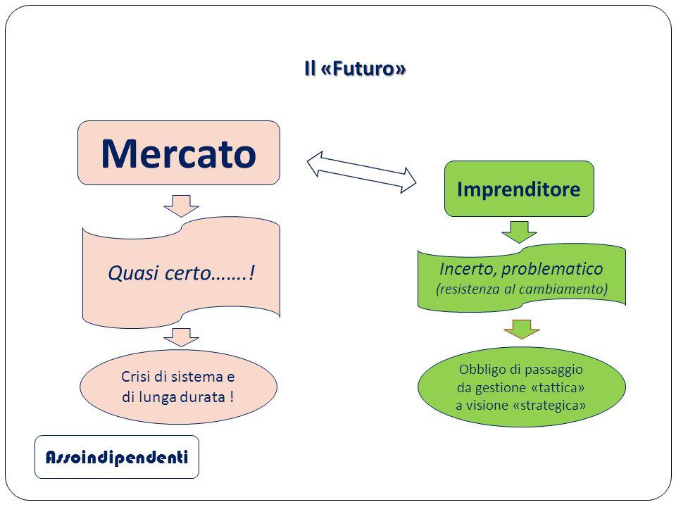 Mercato Il «Futuro» Imprenditore Quasi certo…….! Incerto, problematico