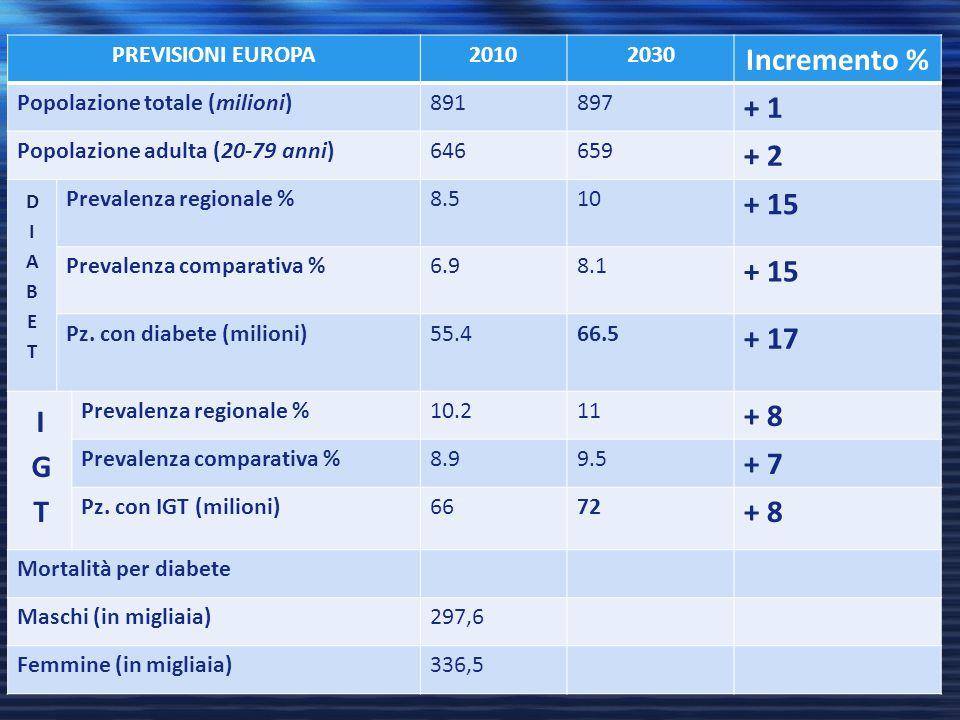 Incremento % + 1 + 2 + 15 + 17 + 8 IGT + 7 PREVISIONI EUROPA 2010 2030