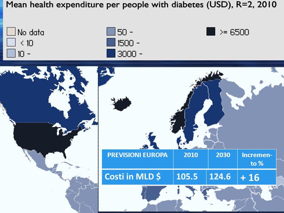 + 16 Costi in MLD $ 105.5 124.6 PREVISIONI EUROPA 2010 2030