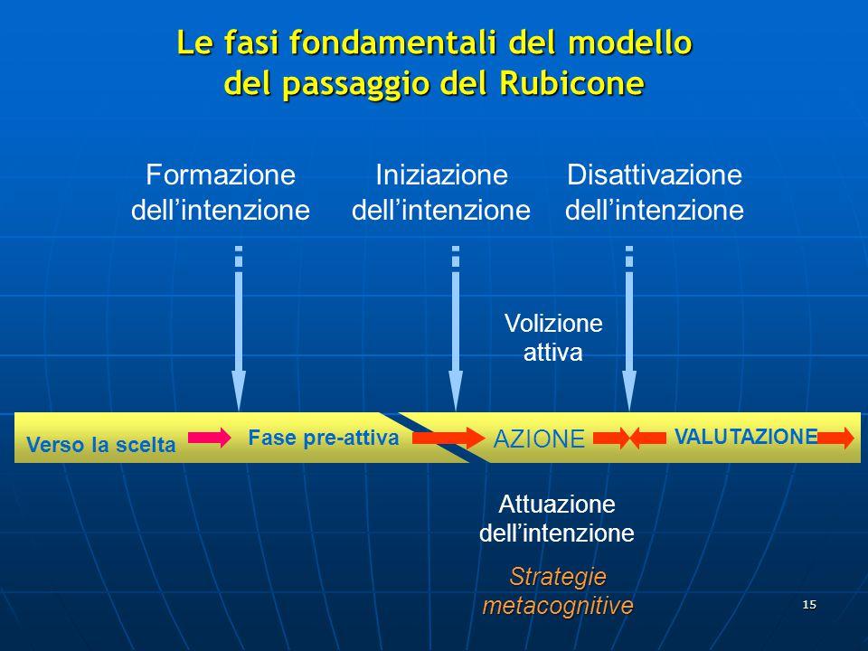 Le fasi fondamentali del modello del passaggio del Rubicone