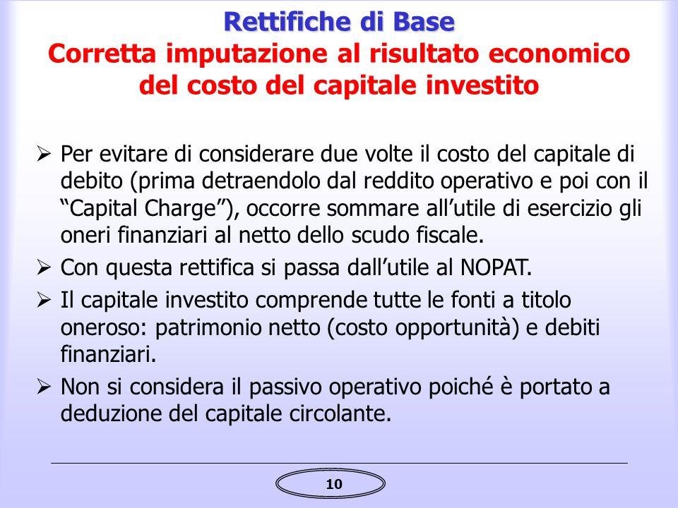 Rettifiche di Base Corretta imputazione al risultato economico del costo del capitale investito