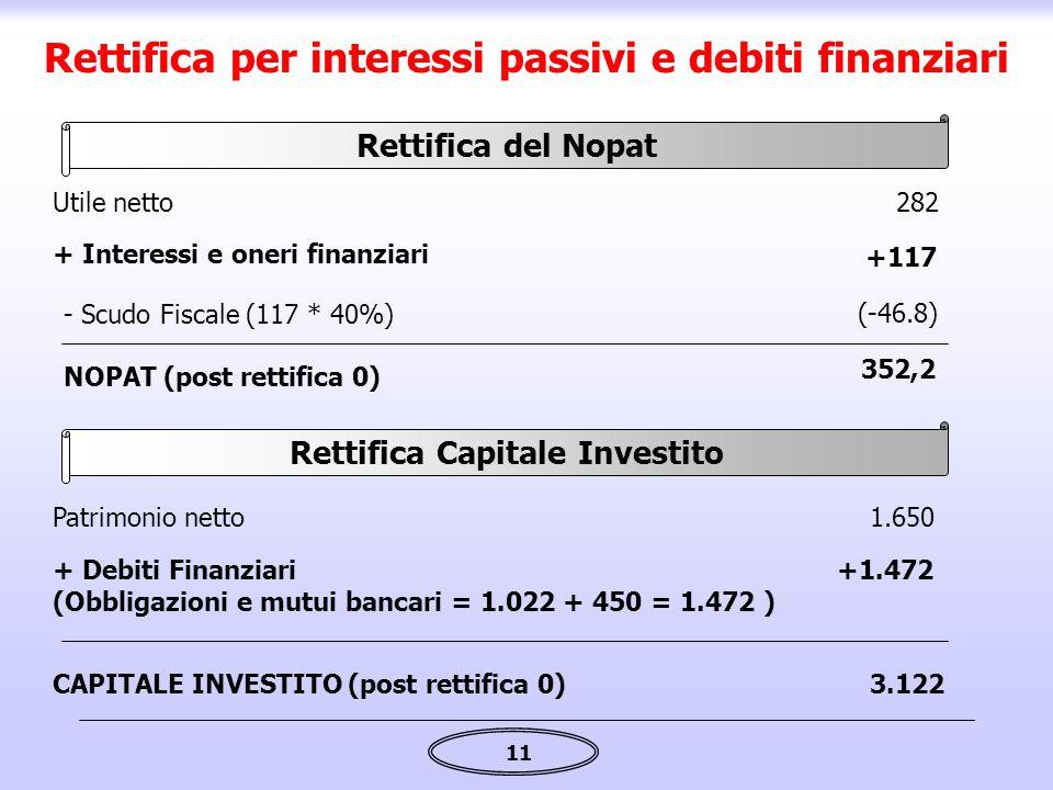 Rettifica per interessi passivi e debiti finanziari