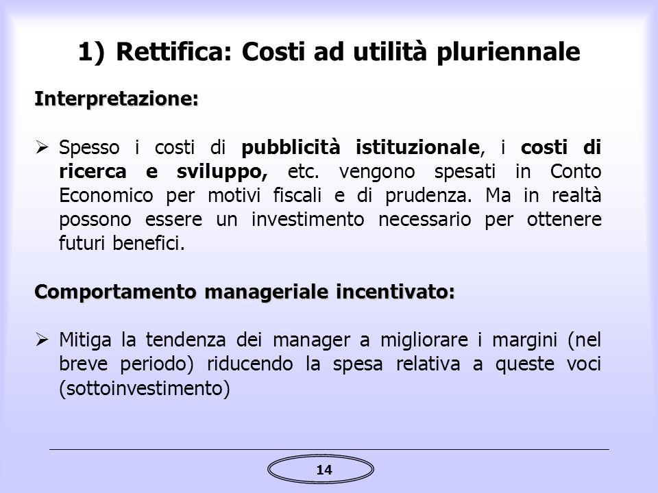 Rettifica: Costi ad utilità pluriennale