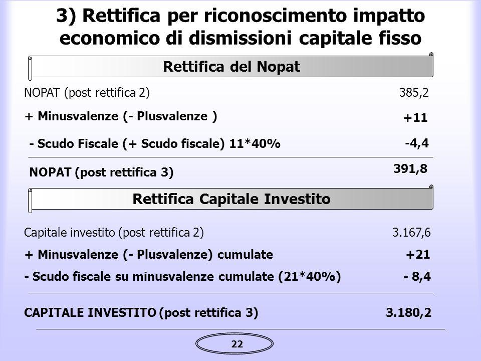 Rettifica Capitale Investito