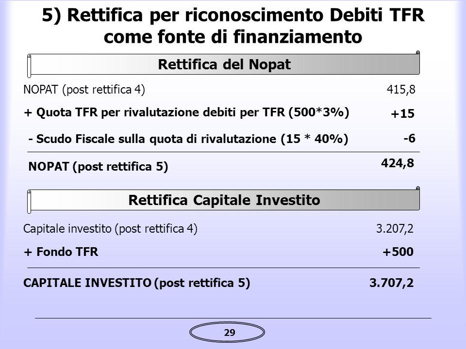 5) Rettifica per riconoscimento Debiti TFR come fonte di finanziamento