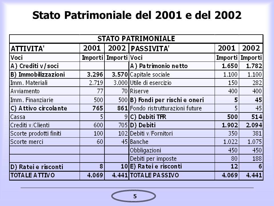 Stato Patrimoniale del 2001 e del 2002
