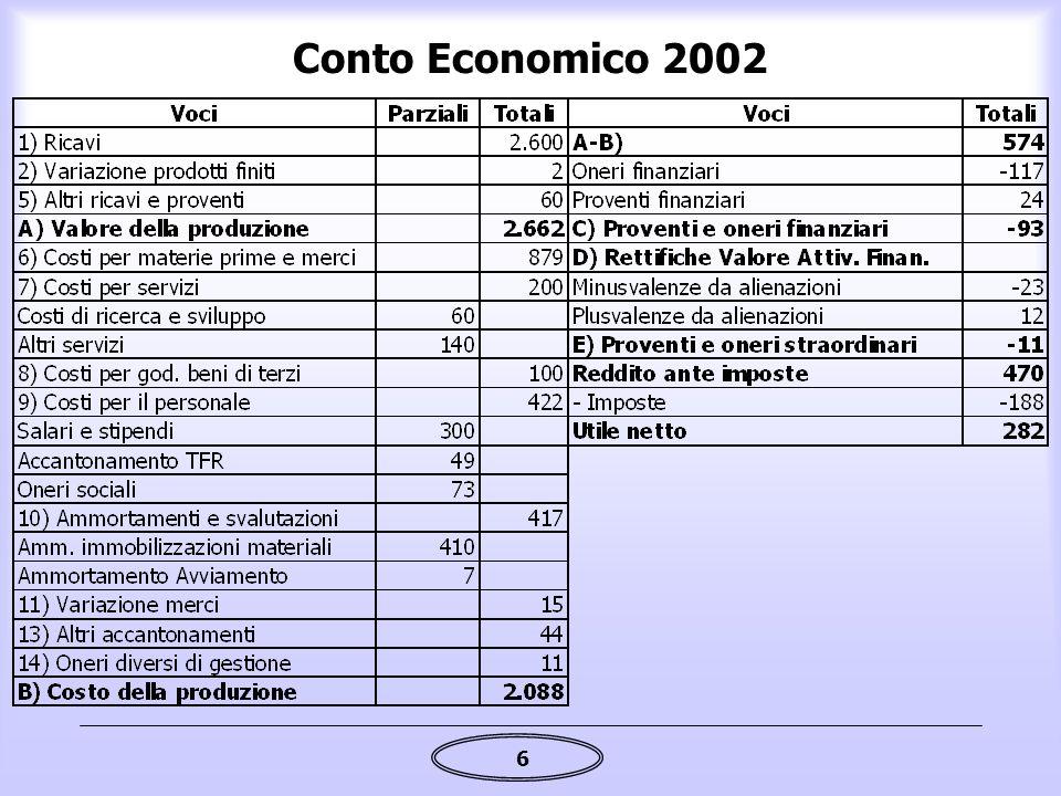 Conto Economico 2002