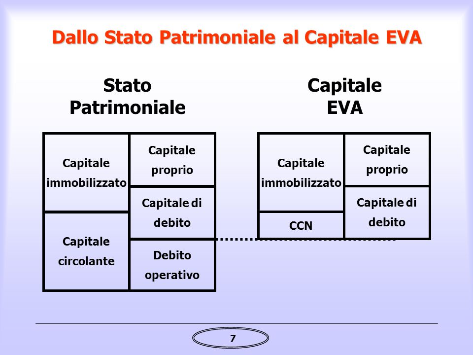 Dallo Stato Patrimoniale al Capitale EVA