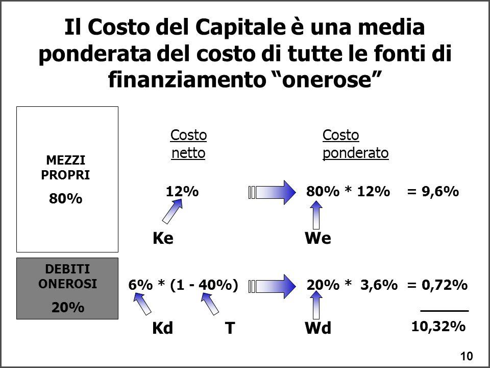 Il Costo del Capitale è una media ponderata del costo di tutte le fonti di finanziamento onerose