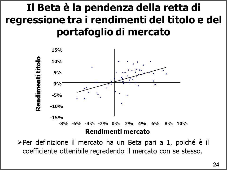 Il Beta è la pendenza della retta di regressione tra i rendimenti del titolo e del portafoglio di mercato