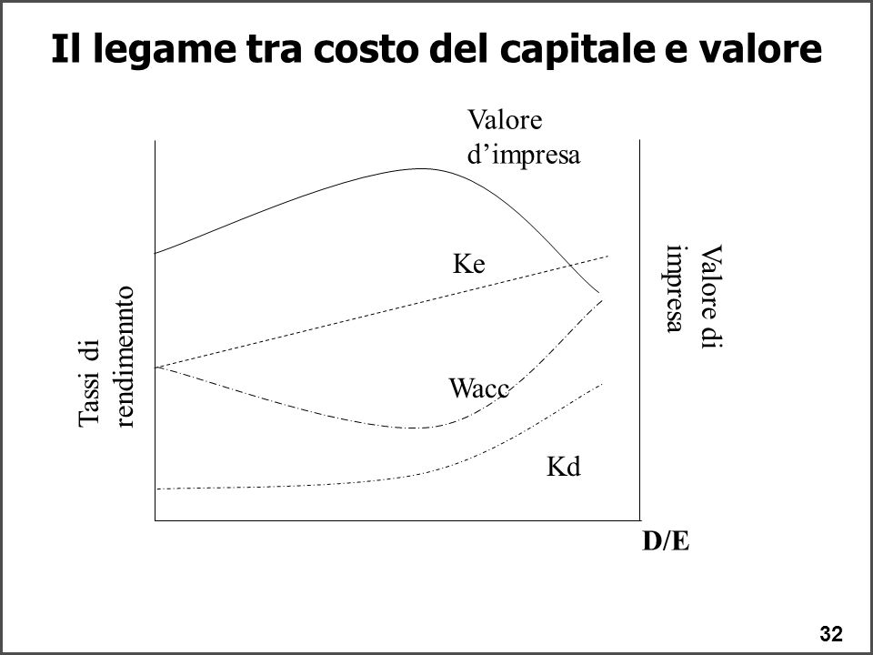 Il legame tra costo del capitale e valore