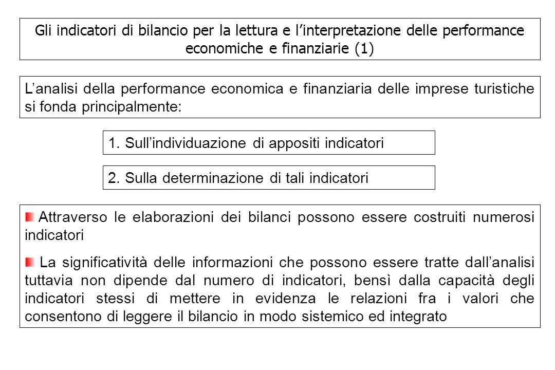 Gli indicatori di bilancio per la lettura e l'interpretazione delle performance economiche e finanziarie (1)