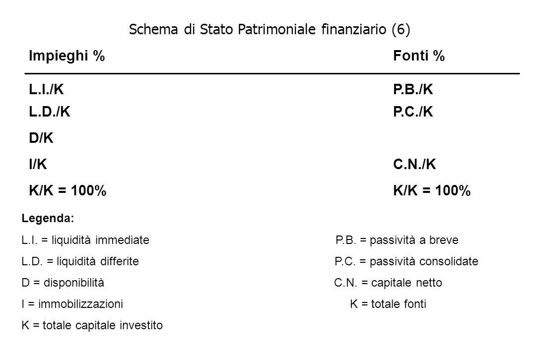 Schema di Stato Patrimoniale finanziario (6)