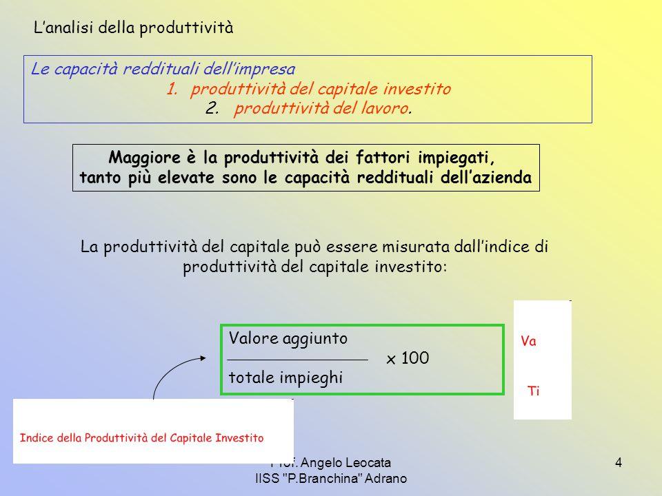 L'analisi della produttività