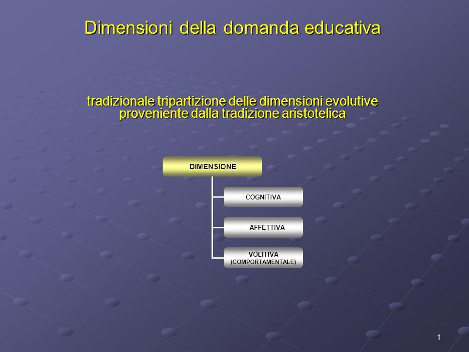 Dimensioni della domanda educativa