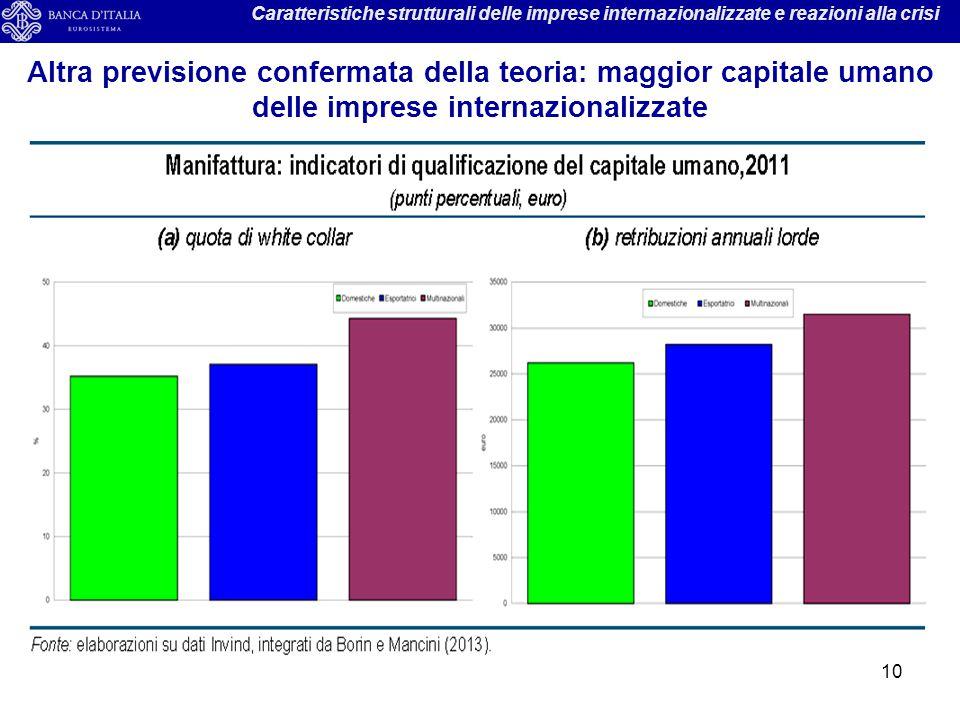 Caratteristiche strutturali delle imprese internazionalizzate e reazioni alla crisi
