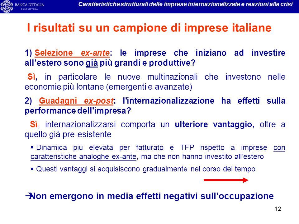 I risultati su un campione di imprese italiane