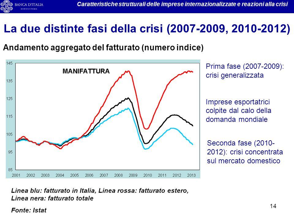 La due distinte fasi della crisi (2007-2009, 2010-2012)