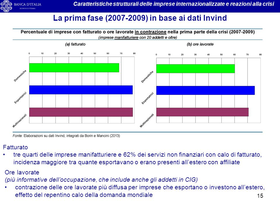 La prima fase (2007-2009) in base ai dati Invind