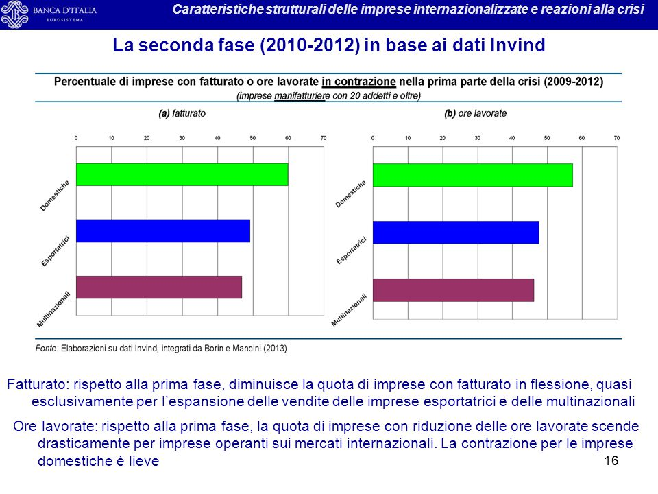 La seconda fase (2010-2012) in base ai dati Invind