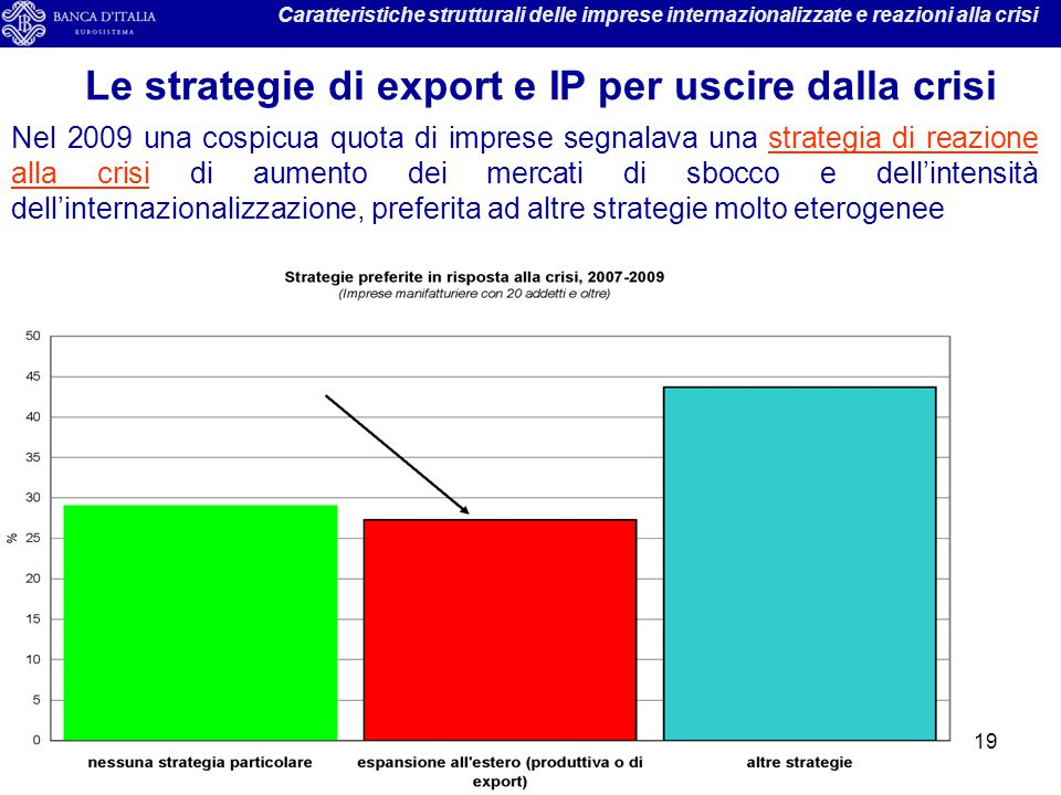 Le strategie di export e IP per uscire dalla crisi