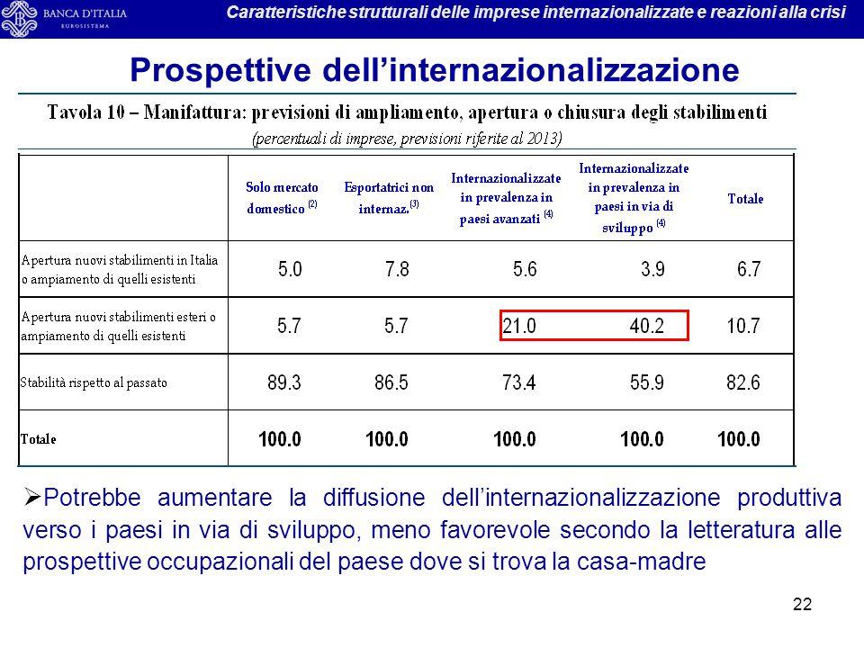 Prospettive dell'internazionalizzazione