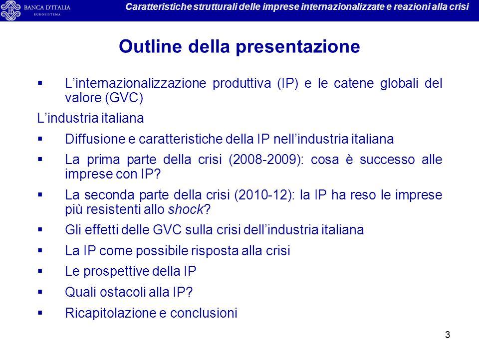 Outline della presentazione