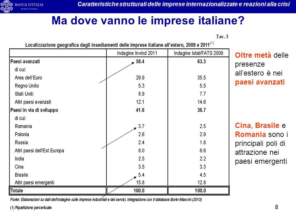 Ma dove vanno le imprese italiane