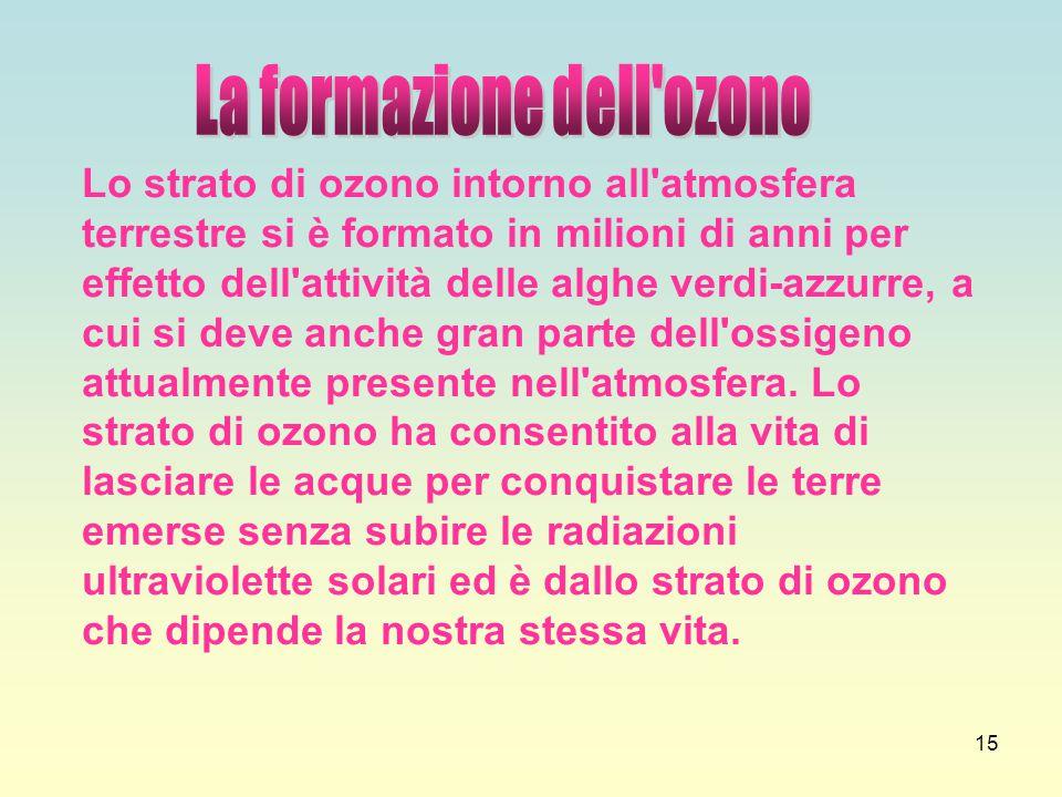 La formazione dell ozono