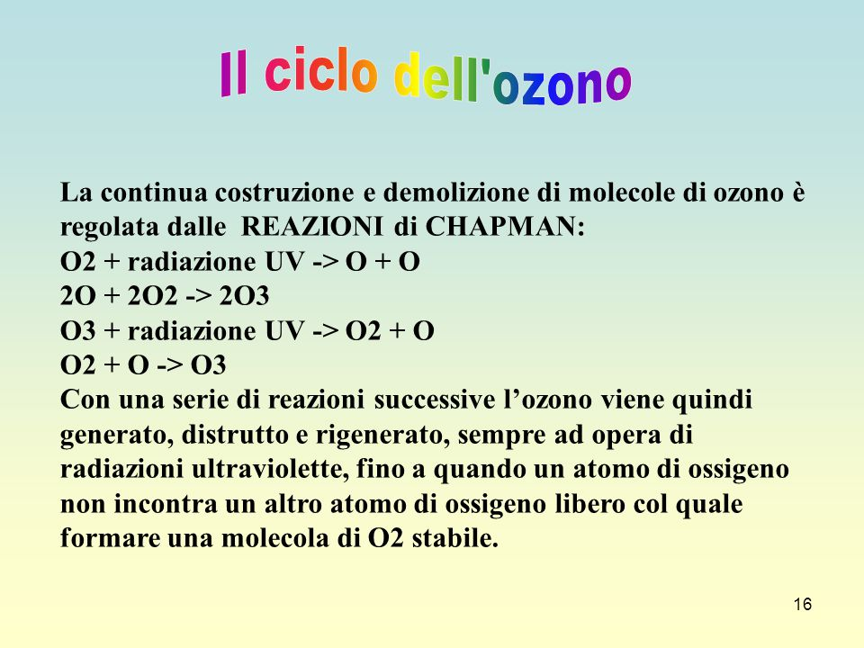 Il ciclo dell ozono La continua costruzione e demolizione di molecole di ozono è regolata dalle REAZIONI di CHAPMAN: