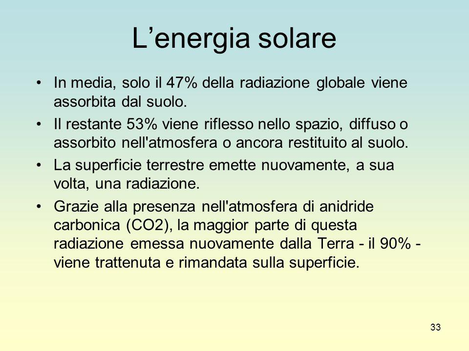 L'energia solare In media, solo il 47% della radiazione globale viene assorbita dal suolo.
