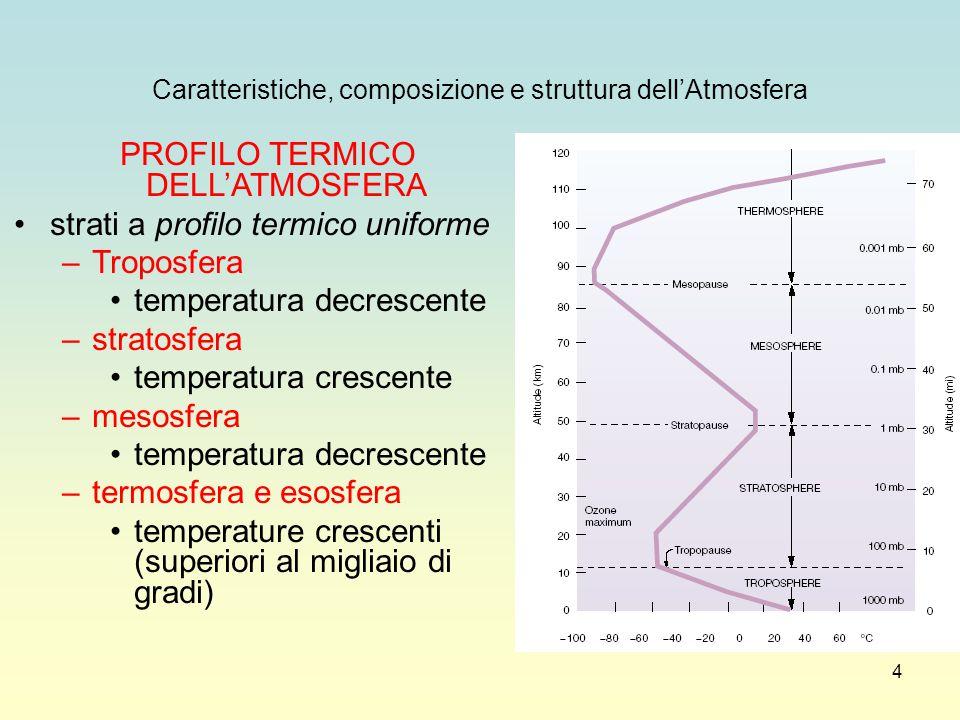PROFILO TERMICO DELL'ATMOSFERA strati a profilo termico uniforme