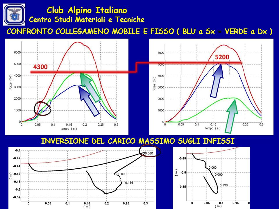 Club Alpino Italiano Centro Studi Materiali e Tecniche
