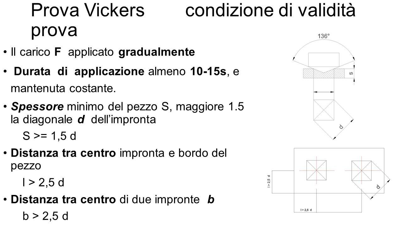 Prova Vickers condizione di validità prova