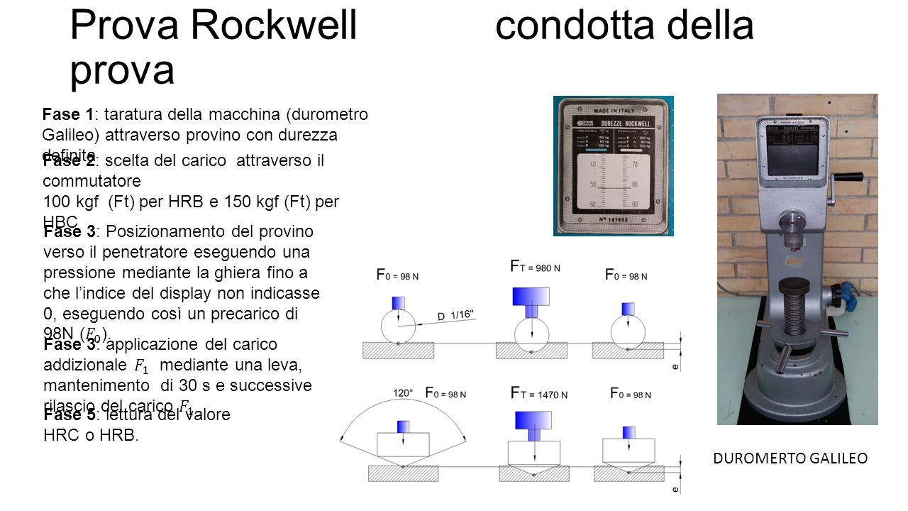 Prova Rockwell condotta della prova